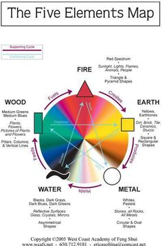 FENG SHUI: This is a map illustrating the 5 elements map can assist in making appropriate placements within the different sectors of the home. Here is the color correspondence of each of the five Feng Shui elements:
