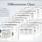 This 13 page pdf contains charts and graphs designed to help teachers differentiate their lessons and units for students with ADHD, Dyslexia, and A...