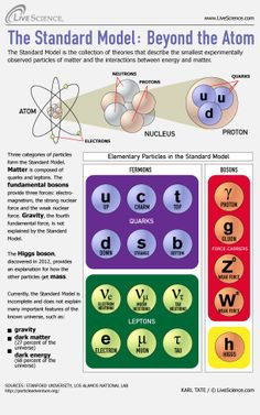 Here's a breakdown of the Standard Model and the tiny particles it is responsible for.