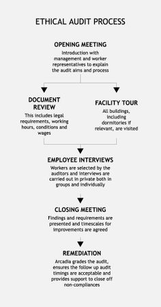 Jessica Suffield: Pinned from the Arcadia group on the Ethical Audit Process. This diagram is inspiring as it shows the different audit process arcadia do as a company. Also it shows that Arcadia interviews are carried out private for both groups and individually. However, the factory knows when they are coming and will plan beforehand, Therefore another way needs to be applied.