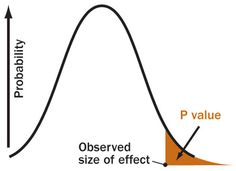 P VALUE  A P value is the probability of an observed (or more extreme) result arising only from chance.