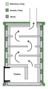 Interesting english description on kachelofen (masonry heater)