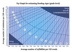 The Fry Graph Readability Formula...determine grade level by number of words and syllables per sentence.