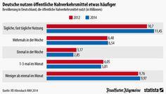 Wirtschaft in Zahlen: Deutsche nutzen öffentlichen Nahverkehr öfter - Auch Bus, Straßenbahn und U-Bahn werden teurer. Die Deutschen fahren dennoch immer öfter mit dem öffentlichen Nahverkehr.