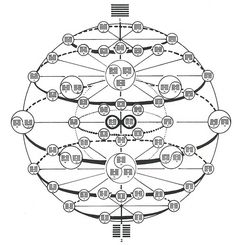 I-Ching Sphere