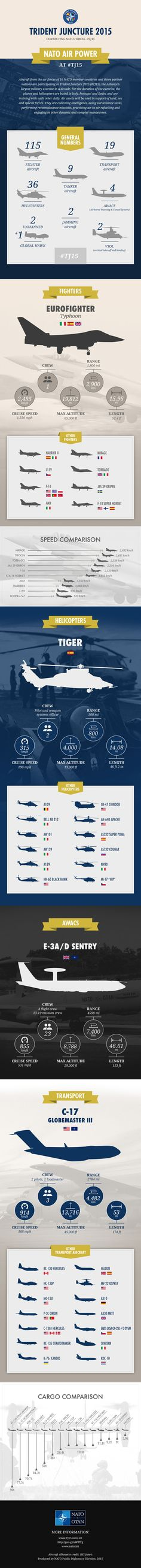 Aircraft from the air forces of 16 NATO member countries and three partner nations are participating in Trident Juncture 2015 #TJ15 , the Alliance's largest military exercise in a decade.