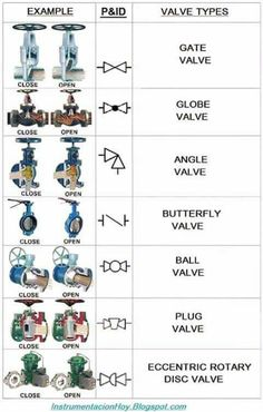 simbol pipa Mechanical Engineering Design, Marine Engineering, Chemical Engineering, Electronic Engineering, Mechanical Design, Electrical Engineering, Mechanical Symbols, Industrial Engineering, Engineering Technology