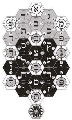 Sefer Raziel HaMalach - The Book Of Secrets - Esoteric Online. Luzzilice hexagon chart where are we going Alchemy Symbols, Magic Symbols, Ancient Symbols, The Secret Book, The Book, Tarot, Esoteric Art, Occult Art, Jewish Art