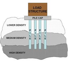 Pile foundation deep end bearing and friction piles used when pile testing pile foundation pile testing services pile testing expert india pile solutioingenieria Image collections