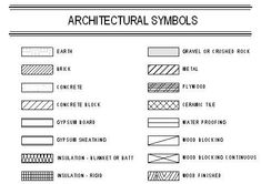 Architectural Drawing Design architectural material symbols in section drawing Architecture Symbols, Architecture Blueprints, Architecture Plan, Architecture Details, Interior Architecture, Blueprint Symbols, Floor Plan Symbols, Architectural Materials, Home Plans