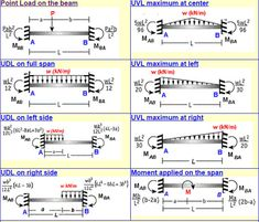 Fixed Beam Bending Moment Calculator is a free online calculator that can be applied to estimate Fixed-end Moments (FEM), Bending Moment as well as Shear Force at any portion of fixed-ended beam on the basis of point load, evenly allocated load, varying load and applied moments.