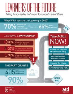 What will characterize learning in Explore the Learners of the Future infographic from ATD Research to find out. Learning Theory, College Planning, Instructional Design, Higher Education, Education Policy, Educational Technology, Technology News, Leadership, How To Find Out