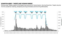 Better than Nielsen: Twitter breaks down TV behavior by demographics, device, andgenre