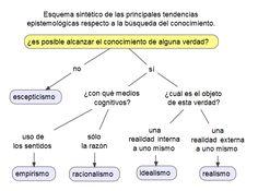 EpistemologiaQuaerenz - Epistemología - Wikipedia, la enciclopedia libre