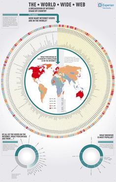 The World Wide Web: A Breakdown of Internet Users by Country Infographic Internet Map, Internet Usage, Internet Safety, Classroom Images, Data Quality, Visual Learning, Digital Literacy, Data Analytics, Creative Advertising