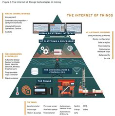 Fig 1-The IoT technologies in mining 1