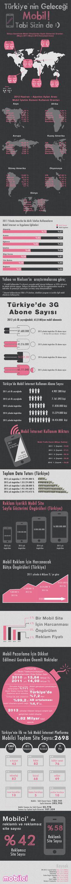 Türkiye'nin Geleceği #Mobil #infografik
