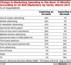 Where US #B2B Marketers will Spend in the Next 12 Months, by Tactic, Mar 2013