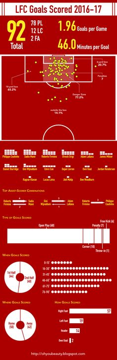 ♠ Liverpool Goals Scored 2016-17 #Stats #Analysis #Infographhic