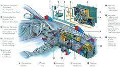 Araçlarda bulunan ısıtma-soğutma, havalandırma sistemi yani hvac sistemi normalde kullanılan sistemlere göre farklılıklar gösterse de