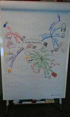 Mindmap over de kinderboerderij