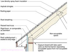 Figure_10: Air-impermeable spray foam insulation.  How to properly construct a roof deck assembly for your climate.  Fig 10 shows a spray foamed- underside of roofdeck