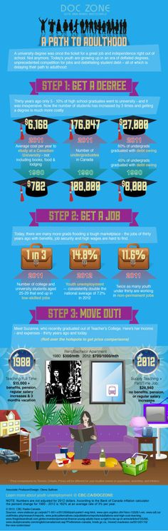 Another infograph about Generation Y