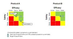 Assessing how a Target Product Profile (TPP) caters for an unmet therapy need relative to the current therapy standards.