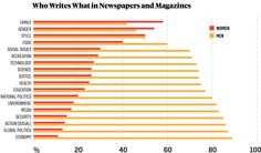 Not only do women write less, but they write about less. Only 15 percent of bylines on topics like the economy and global politics are by women. How can we change the ratio?