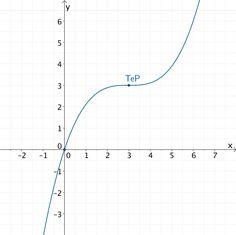 Graph der ganzrationalen Funktion f mit Terrassenpunkt (3|3) und Nullstelle x = 0