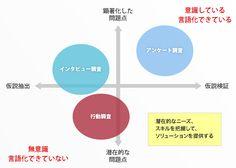 グラフ Diagram, Chart, Design