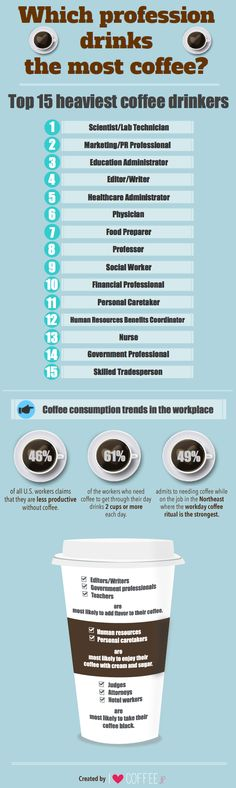 You Won't Believe Which Profession Consumes The Most Coffee! - Infographic