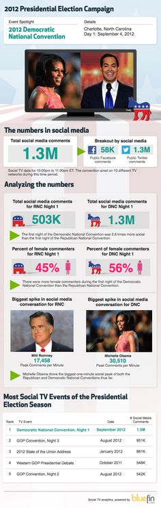 Democratic Convention on pace to trump GOP in social media