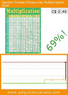 Teacher Created Resources Multiplication Chart (Office Product). Drop 69%! Current price C$ 2.49, the previous price was C$ 8.01. https://www.adquisitiocanada.com/teacher-created-resources/early-learning