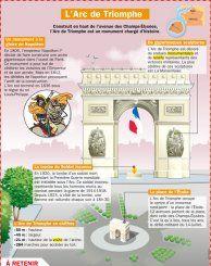L'Arc de Triomphe - Mon Quotidien, le seul site d'information quotidienne pour les 10 - 14 ans !