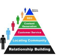 Community management pyramid