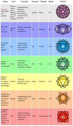 Chakra Charts – Learn more about what Chakras are and their energetic properti. - Chakra Charts – Learn more about what Chakras are and their energetic properti… Chakra Charts – Learn more about what Chakras are and their energetic properti… Yoga Kundalini, Chakra Meditation, Chakra Healing, Yoga Mantras, 7 Chakras, Chakra Chart, Mudras, Yoga Posen, Usui