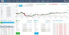 Review: Yobit.net / Yobit.io cryptocurrency trading/exchange platform or scum?