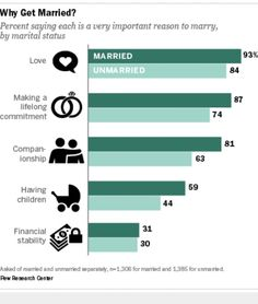percent-of-marriage-from-online-dating