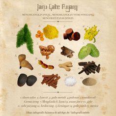 Khasiat Jamu Dan Resepnya - Page 3 Herbs For Health, Juicing For Health, Health Tips, Herbal Remedies, Healthy Juices, Healthy Drinks, Healthy Beauty, Healthy Life, Juice