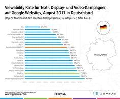 Viewability bei Google: Ist sich Google selbst am nächsten?
