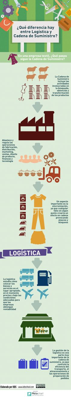 Diferencias entre Logística y Cadena de Suministro #infografia #marketing