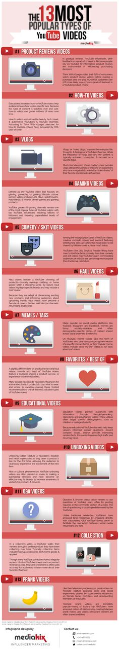 The Most Popular Types Of Videos On YouTube [Infographic]