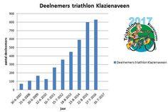 Aantal deelnemers Triathlon Klazienaveen blijft groeien