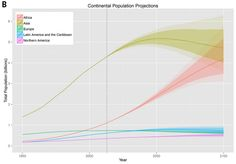 Continental Population Projections.  What is going on in Asia???