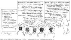 Brainstorming (techniques) et Remue-Méninges: Définition - Réunion de créativité: Processus d'animation et conduite de réunion - Animer un brainstorming. - Créativité.Net