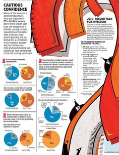 Time to cheer, & beware for Indian startups: Valuations high, correction due