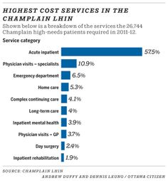 Highest cost services in the Champlain LHIN