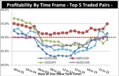 How to Trade Active Markets > https://www.dailyfx.com/forex-education/senior/forex-articles/2011/12/15/Here_is_How_to_Trade_Forex_Majors_like_the_Euro_During_Active_Hours.html (useful #trading article for #trader)