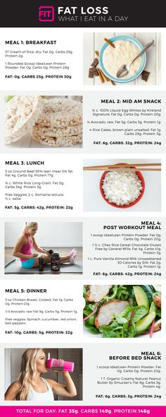 Diet Meal Plans this is an example of what Lindsey eats in a day for fat loss - The Macros Diet - Here's why and how you should count your macros, and not just your calories to get the fit, toned body you want. Tracking them will help you progress faster! Nutrition Plans, Nutrition Tips, Diet Tips, Diet Recipes, Diet Ideas, Avatar Nutrition, Food Ideas, Milk Nutrition, Nutrition Tracker